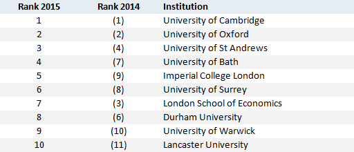 Guardian University league table 2015, top ten